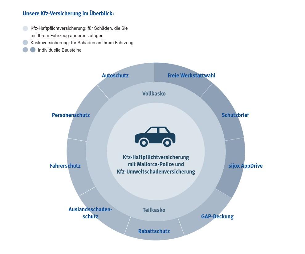 Überblick Leistungsmerkmale PremiumSchutz